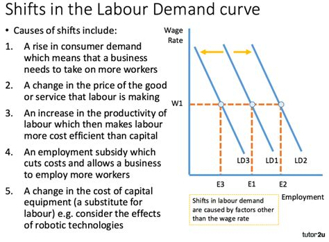 How Does Age Affect Productivity Explain Mba by Demand For Labour Labour Markets Tutor2u Economics