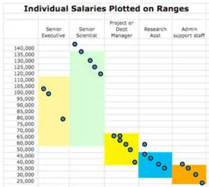 Salary Benchmarking Template by Benchmarking And Analyzing Salaries A Fast How To Blue