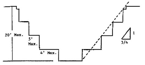 benching excavation sloping and benching 1926 subpart p app b occupational