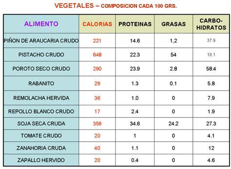 listado proteinas carbohidratos y prote 237 nas alimentos buscar con google