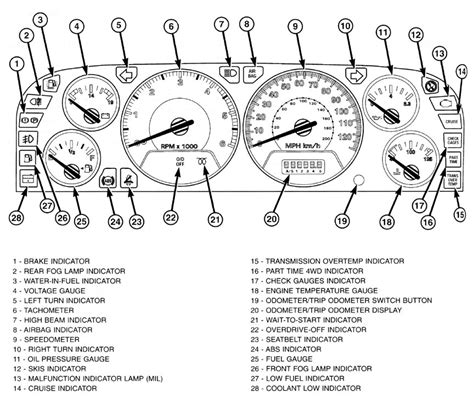 car wiring jeep wiring diagram wagoneer dash 98 diagrams car 2005 wrang jeep wagoneer dash