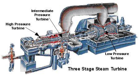 electricity generation  steam turbines
