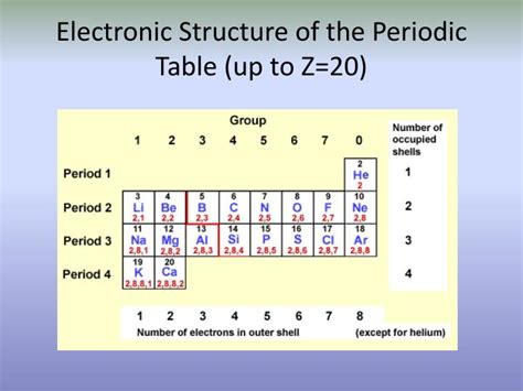 Periodic Table 1 20 by Ppt Electron Arrangement Powerpoint Presentation Id