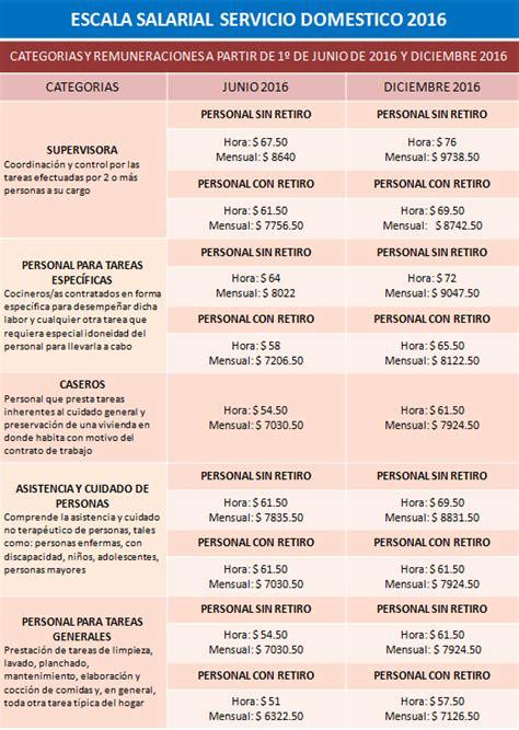 paritarias o aumentos para utedyc 2016 paritarias 2016 personal domestico aumento salario minimo