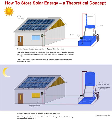 how much energy is stored in a 5 0 h inductor carrying 35 a how much energy will be stored in the capacitor 28 images solar panels installers solar
