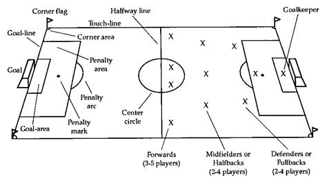 soccer diagram clear diagram showing you the soccer field clipart best