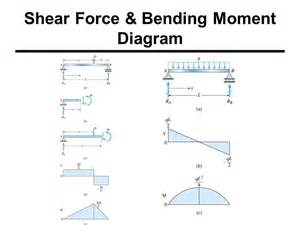 25 best shear force trending ideas on pinterest bending