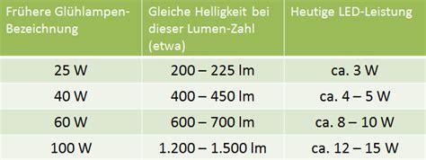 candela lumen tabelle was ist lumen lumen candela und was ist was watt24