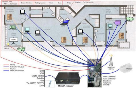 home wired network diagram efcaviation
