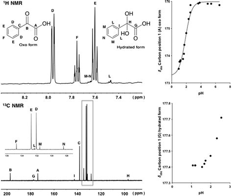 hydration keto determination of pka and hydration constants for a series