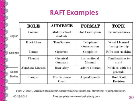 raft writing template tesol 2010 differentiation language objectives