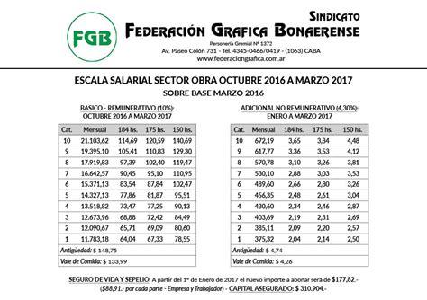 paritarias soeme 2016 2017 escala salarial octubre 2016 marzo 2017