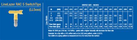 graco tip size for cabinets graco linelazer rac 5 switchtips cj spray