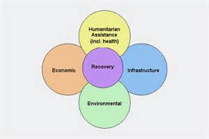 environmental management system template uk national recovery guidance common issues gov uk