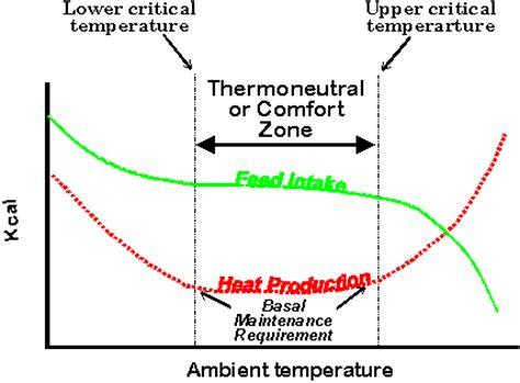 human comfort zone temperature animals and environments