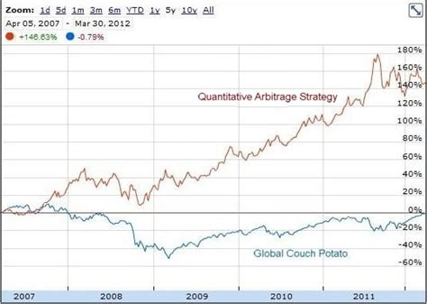 global couch potato is quantitative arbitrage right for you canadian couch