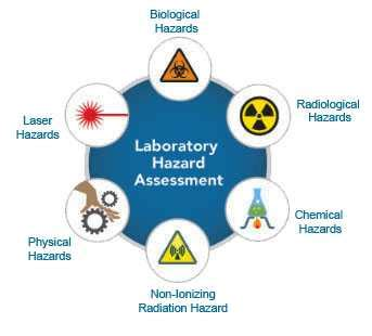 environmental health and hazard risk assessment principles and calculations books lab hazard assessment tool lhat environment health