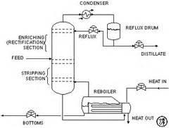 Adaptor Destilasi tiva chem chem teknik teknik pemisahan