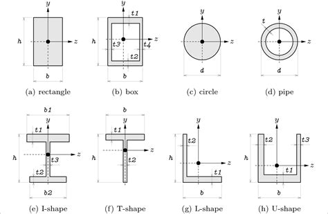 Moment Of Inertia Rectangular Cross Section by 7 5 4 Cross Section Definition