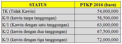 nilai ptkp 2016 tanggal resmi ptkp 2016 ptkp terbaru tahun 2016 batas ptkp