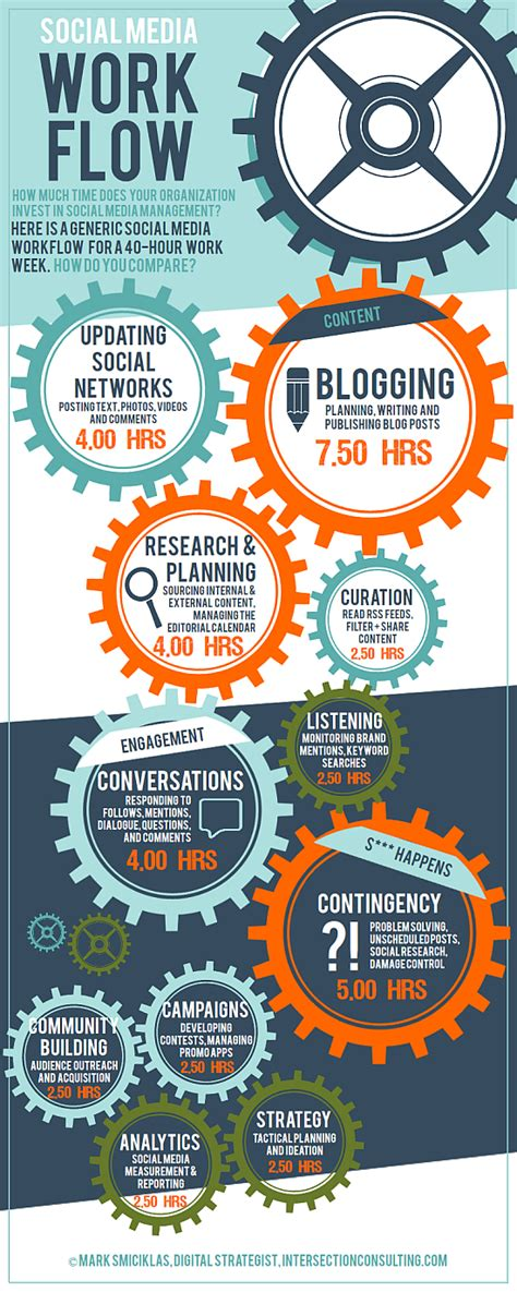 social media workflow social media workflow intersection consulting