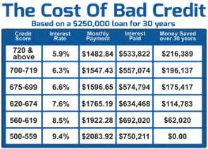 How Can I Build My Credit With Bad Credit by Cost
