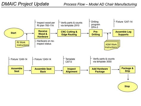 six sigma flow chart template dmaic process improvement excel and ppt templates