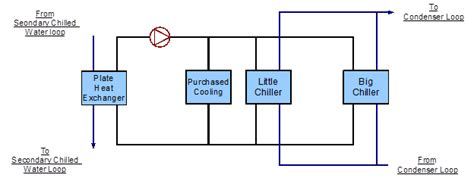 simple line diagram primary chilled water loop chiller s and purchased
