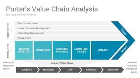 Value Chain Analysis Powerpoint Presentation Template Slidesalad Value Chain Analysis Ppt