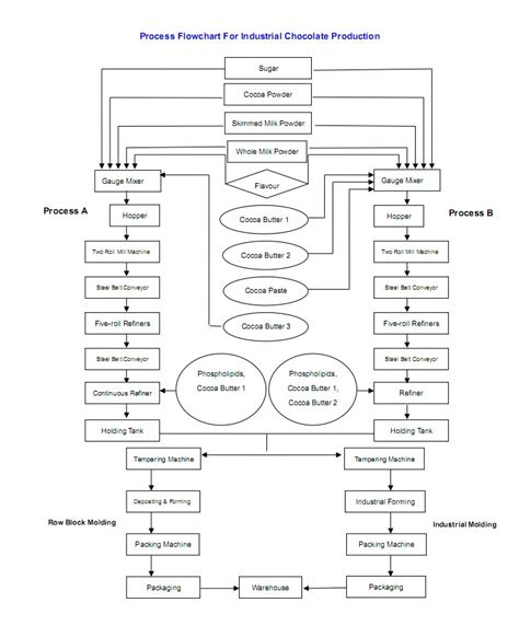 production of chocolate flowchart production of chocolate flowchart create a flowchart