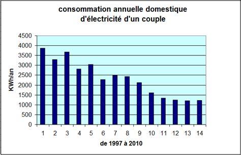 Consommation Moyenne by Consommation Moyenne De Gaz Pour Une Maison De M 47718