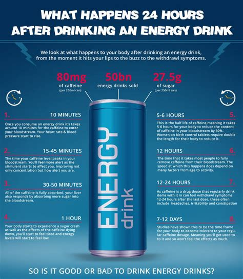 energy drink dangers minute by minute guide reveals what energy drinks really