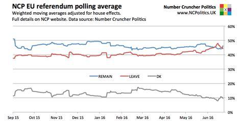 New Poll Models Or by Uk Eu Referendum Number Cruncher Politics