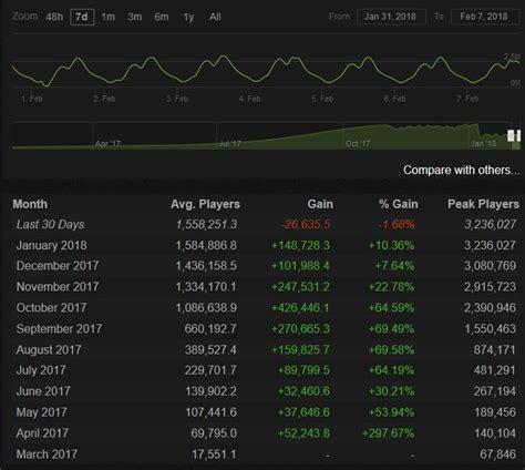 mod giam dung luong game online pubg số lượng người chơi kh 244 ng ngừng sụt giảm phải chăng
