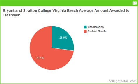 bryant tuition room and board financial aid options at bryant and stratton college virginia grants scholarships loans