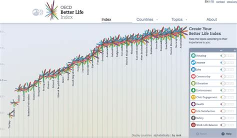 better index oecd top 8 countries in the world to live in according to