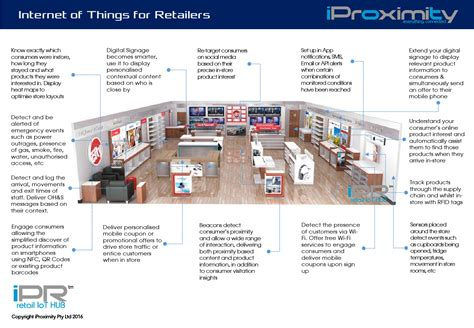 Smart Retail by Smart Retail Iproximity