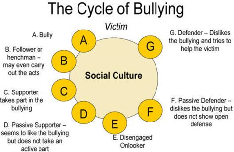 consequences of being sectioned cgb no bully zone