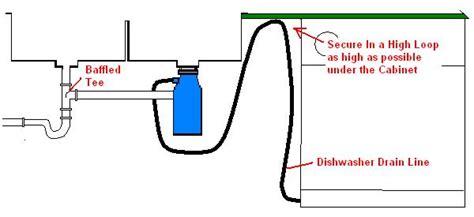 Thread kitchen sink disposal backing up into dishwasher