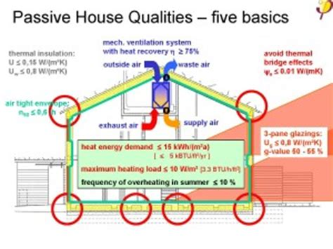 Passive House Planning Package Passive House Planning Package Free House Plans