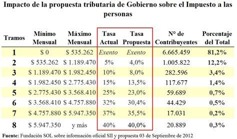 vencimientos impuesto de la riqueza nueva tasa de impuesto a renta