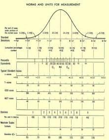 Iq distribution chart iq scale iq test score distribution bell curve
