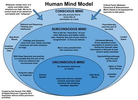 how the subconscious mind works subliminal pro audio