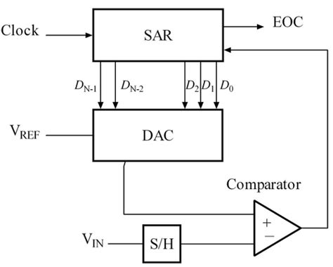 adc converter circuit diagram gt circuits gt successive approximation adc l33507 next gr