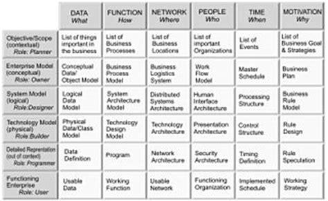 zachman framework wikipedia