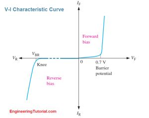 iv characteristic curve of diode vi characteristic of a diode engineering tutorial