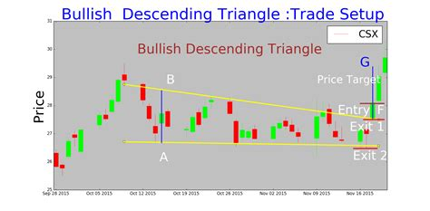 triangle pattern stock chart descending triangle pattern tradingninvestment