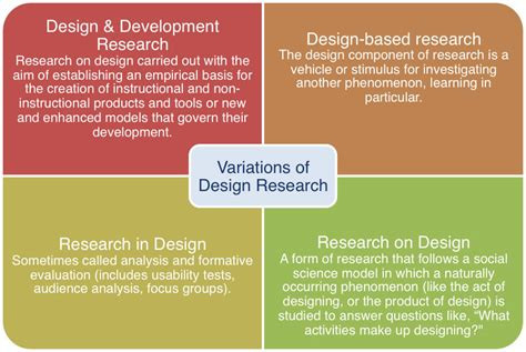 Journal Design Based Research | the international journal of designs for learning and the
