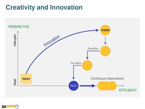 creativity and innovation creativity and innovation editable ppt slide