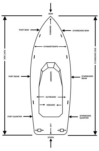 port side of boat is left american boating association boat nomenclature and